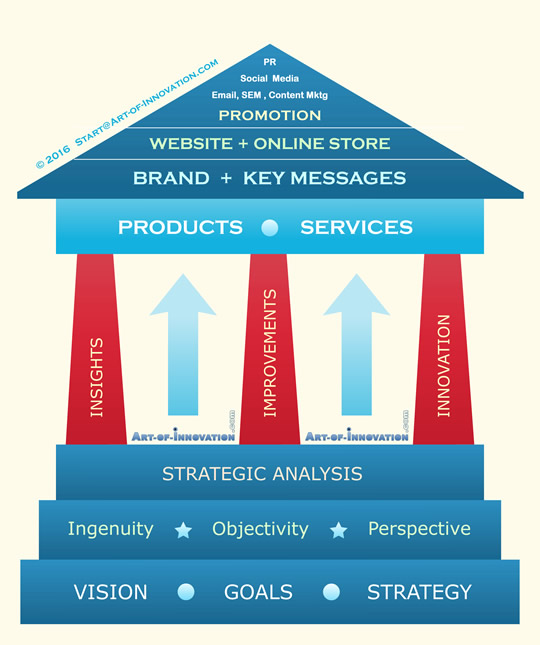 strategic online marketing pillars roi