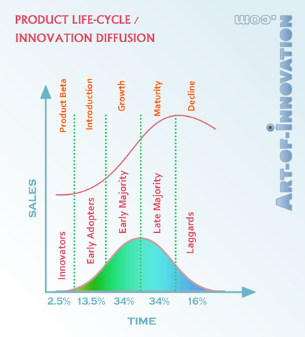 Product Life Cycle Innovation Adoption Curve