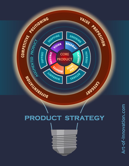 Strategic Product Management Key Elements - Inner View