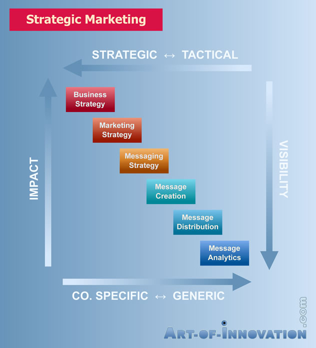 Power & Impact of Upstream Marketing Strategic Marketing Value Chain